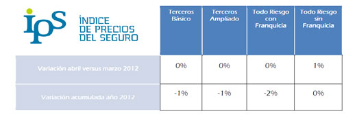 Resultados IPS abril 2012